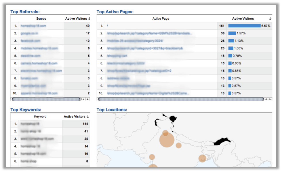 Google Analytics Real Time Overview Report