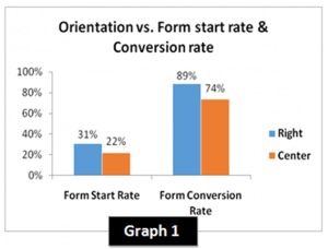 Orientation vs. Form Start Rate & Form Conversion Rate